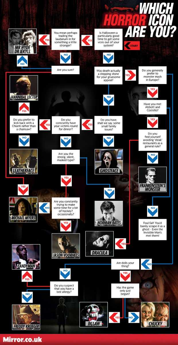 Which horror icon are you?